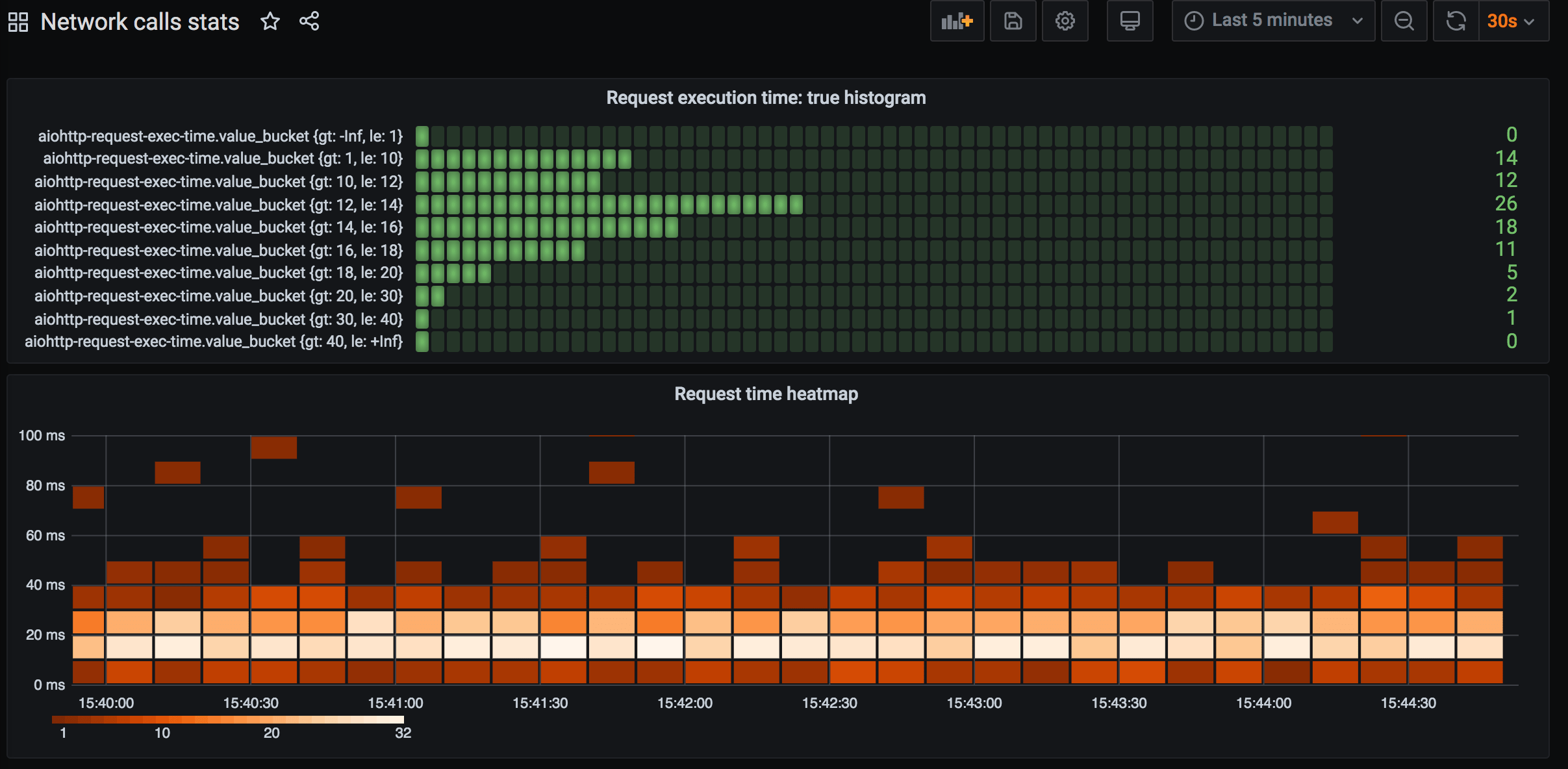 Histogram and heatmap
