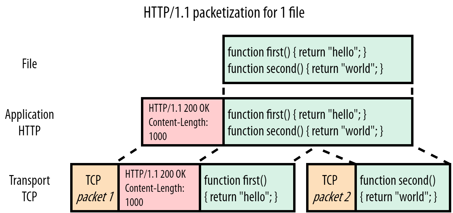 Head-of-Line Blocking in QUIC and HTTP/3: The Details