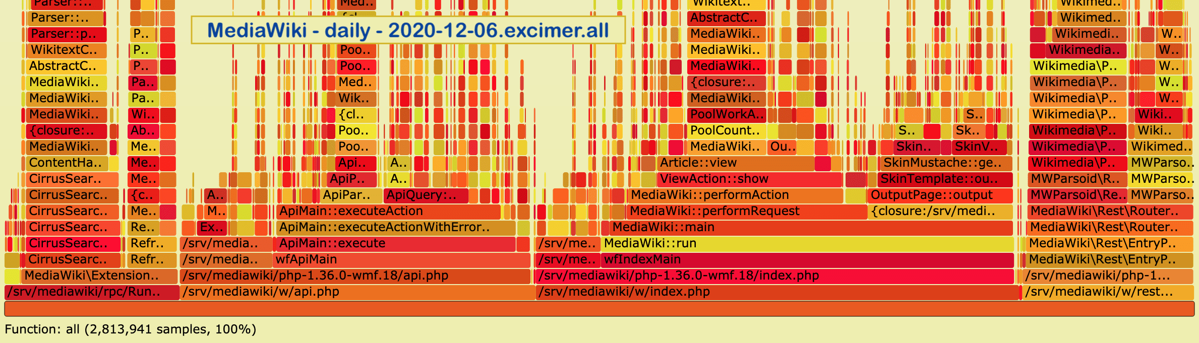 Wikimedia Foundation, production flame graph for 2020-12-06. Generated by Arc Lamp using 2.8 million stack trace samples as collected from Excimer PHP