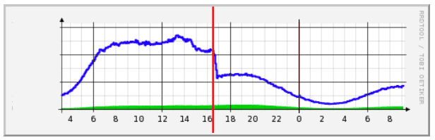 Netflix traffic after turning on gzipping