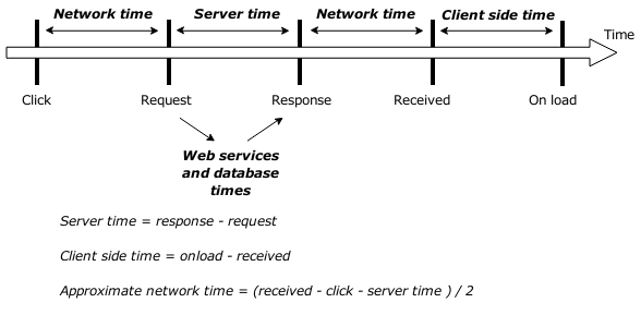 Web request times