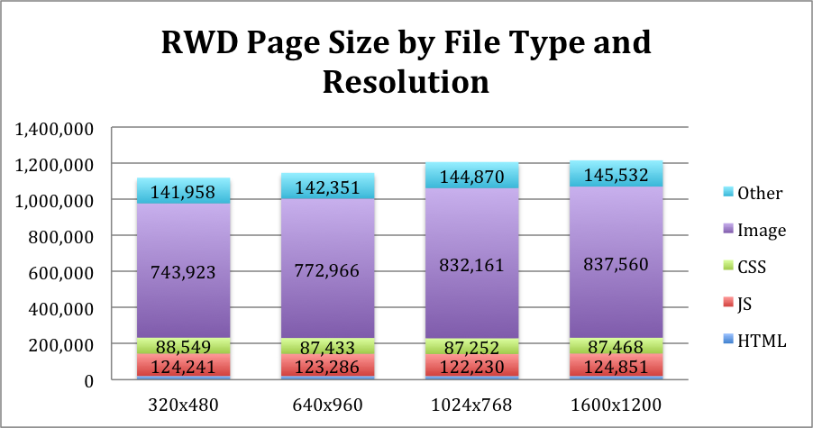 Page size by file type