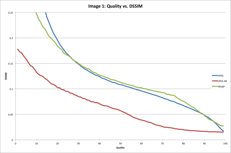 Quality Setting vs. DSSIM Value