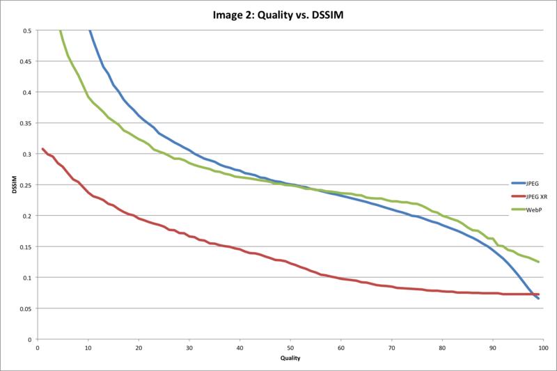 Quality Setting vs. DSSIM Value