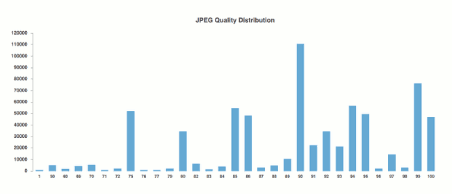 JPEG quality distribution with 700000 datapoints