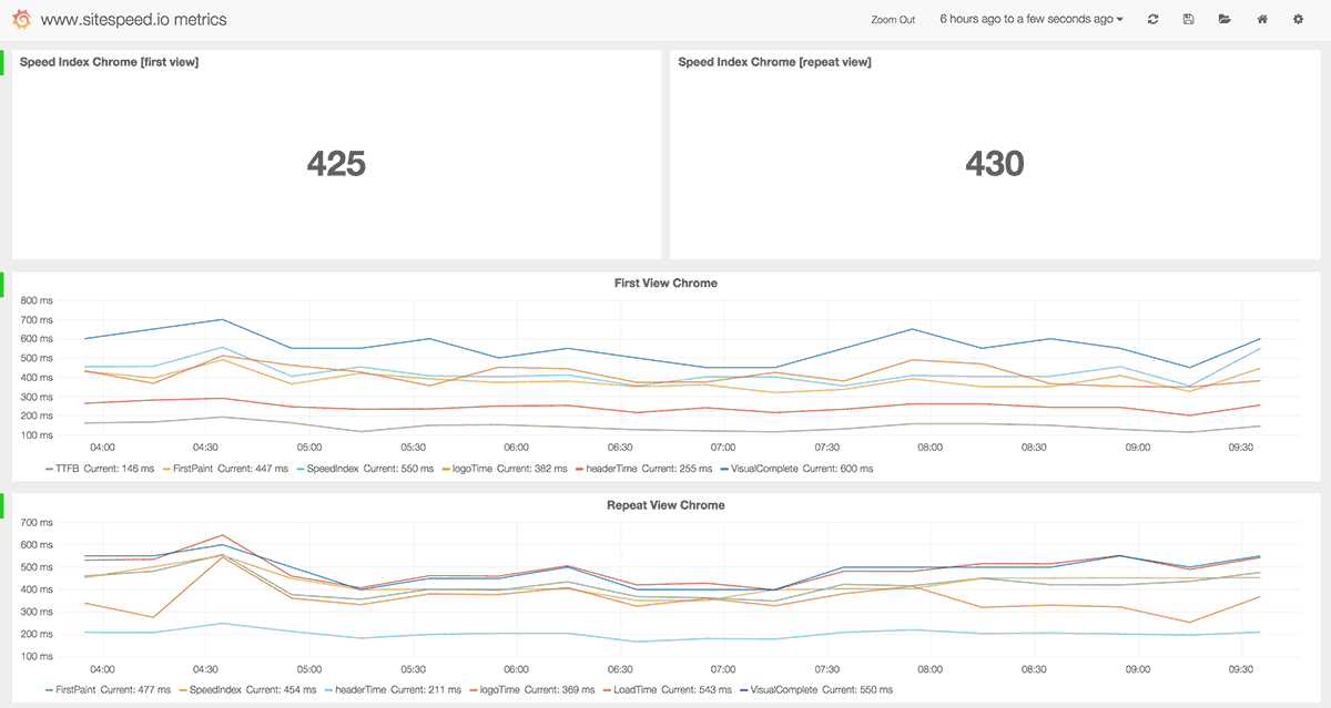 Performance Calendar » Graph your web performance metrics!