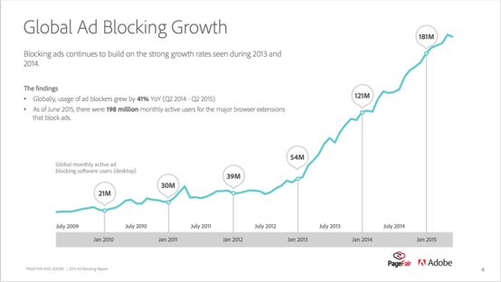 A graph showing ad blocker install base growing exponentially