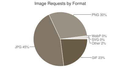 Images file types distribution - via HTTP Archive