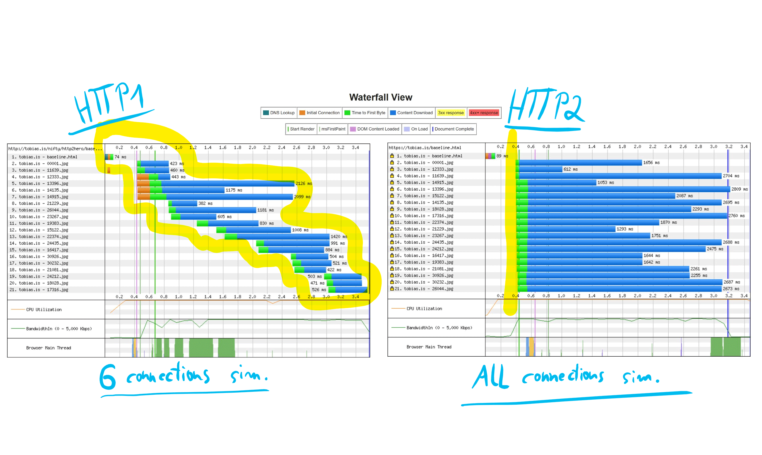 HTTP2 Waterfall demo on WebPagetest