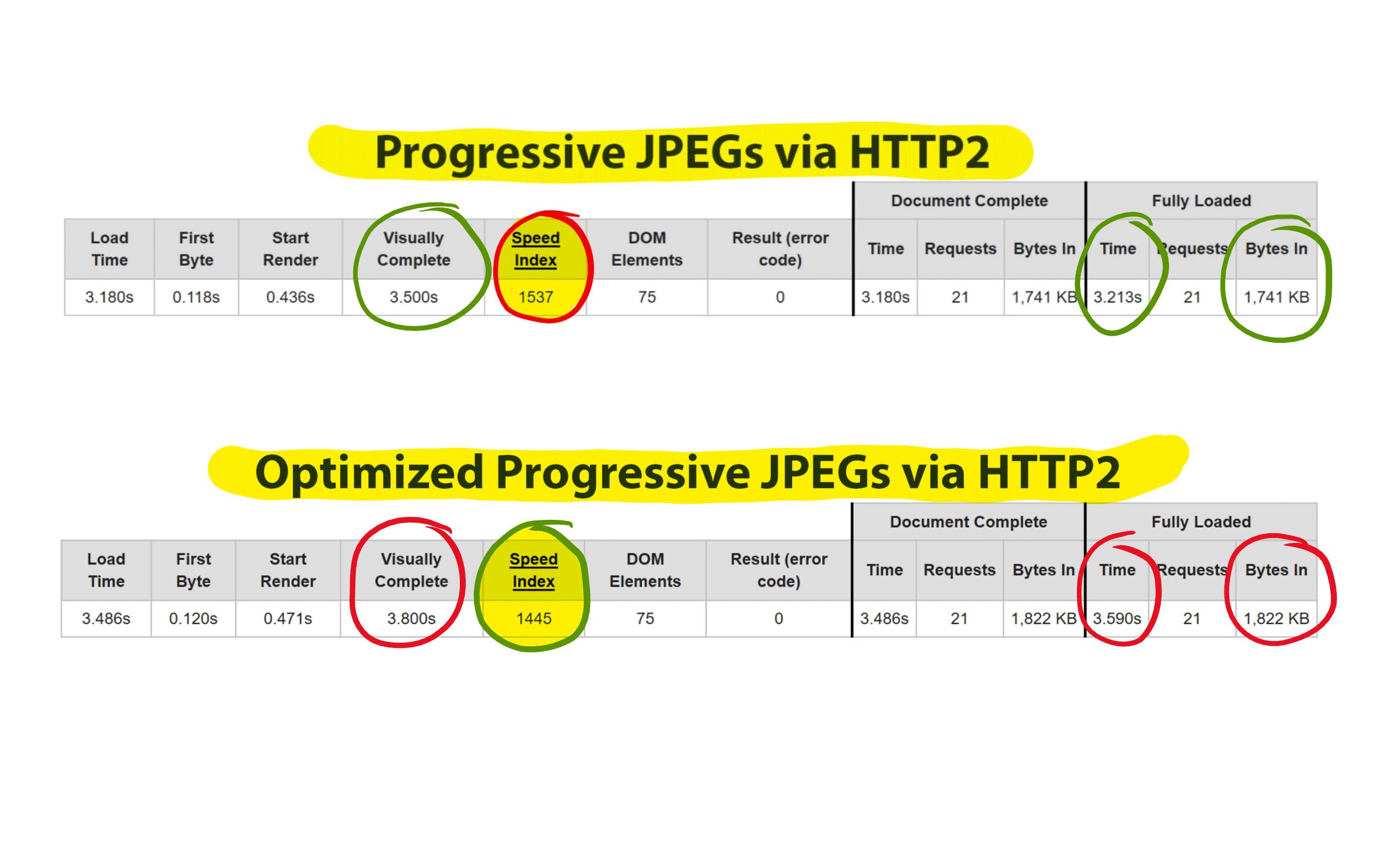 WebPagetest results