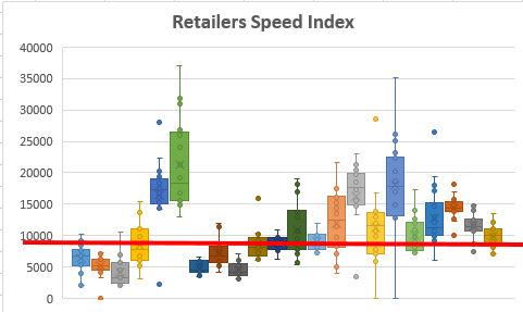 Retailers Speed Index Mobile