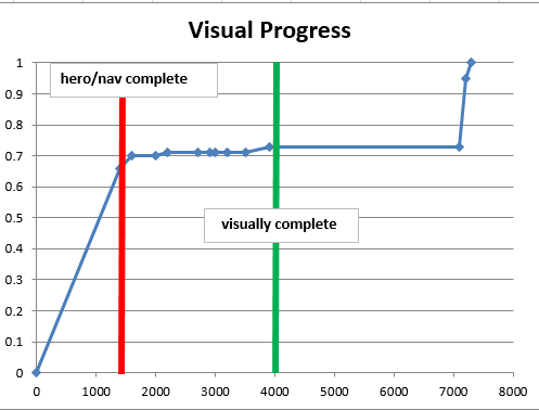 visual progress with key content