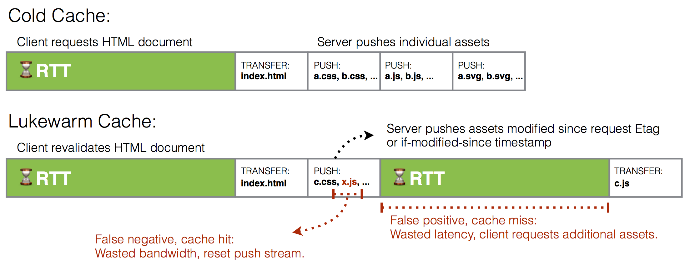 Diagram: Server Push - Strategy C