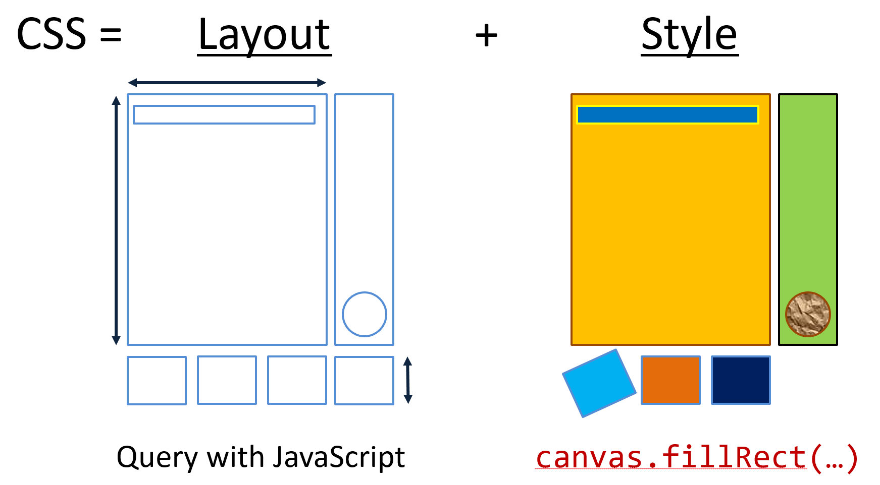 CSS Layouting and Styling