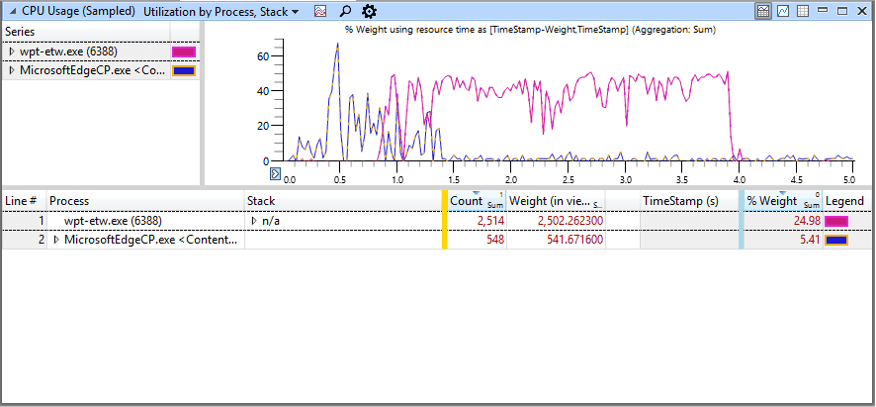 ETW trace showing high CPU consumption for WPT-ETW.exe