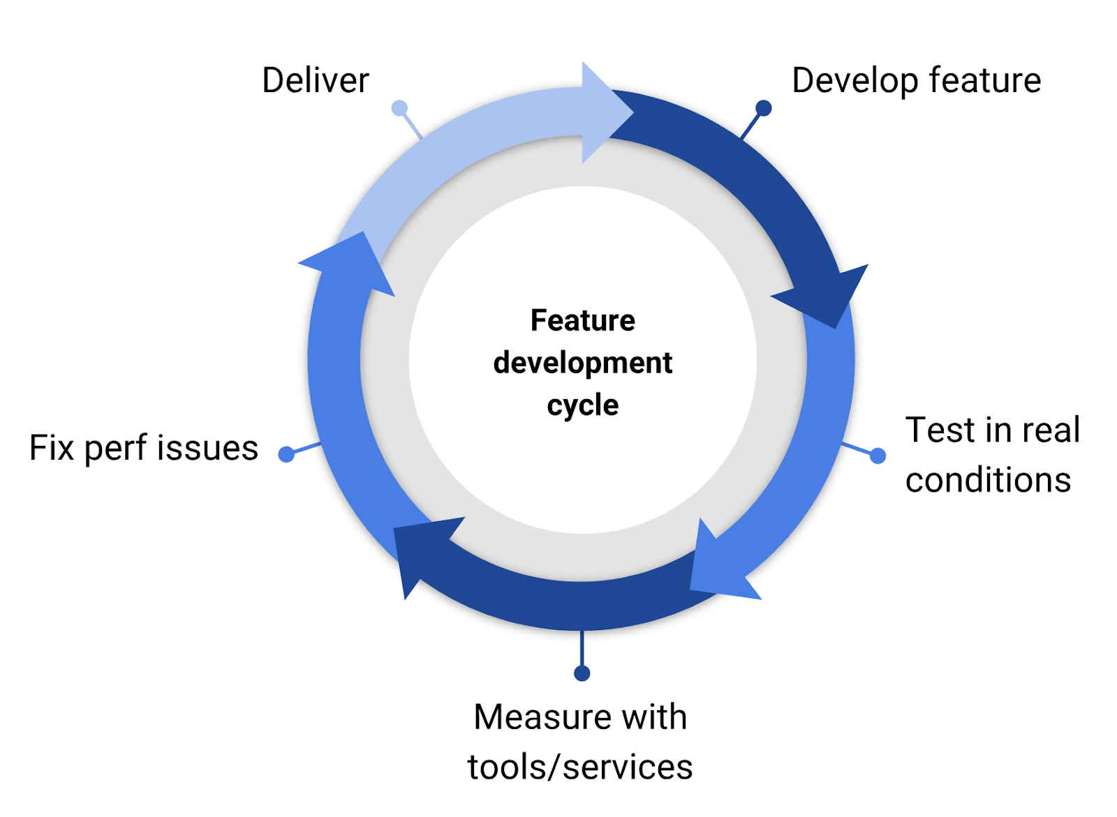 Feature development cycle