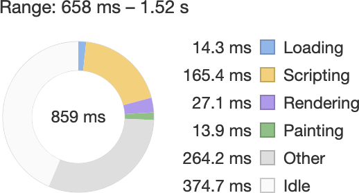 A performance trace of a site in Chrome's DevTools showing a greatly reduced amount of scripting activity after differential serving was implemented.