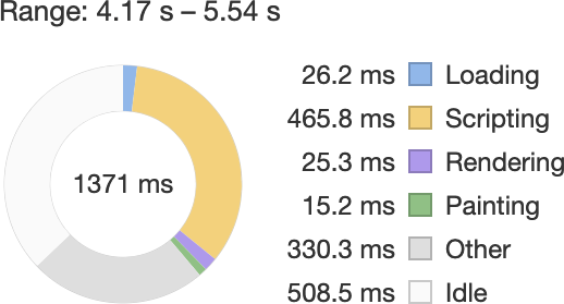 A performance trace of a site in Chrome's DevTools showing a high amount of scripting activity before differential serving was implemented.