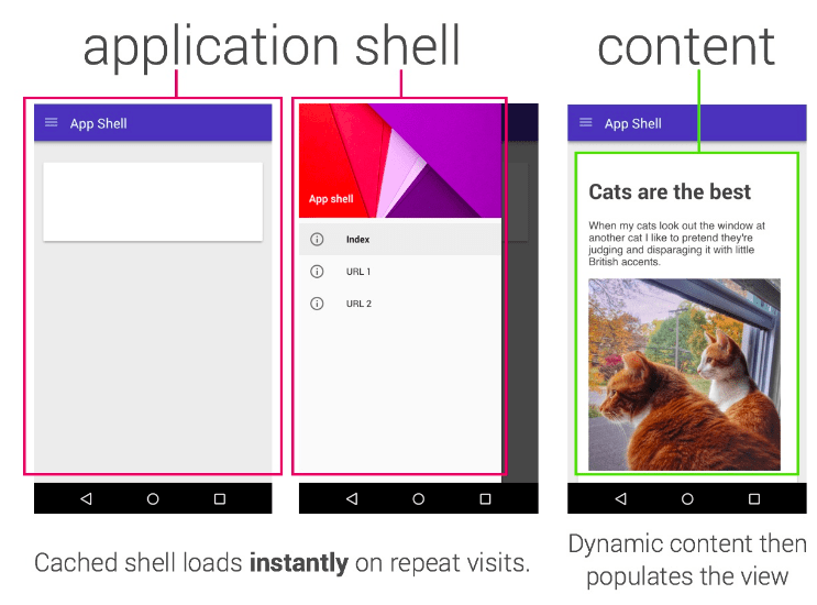 Application Shell in PWA