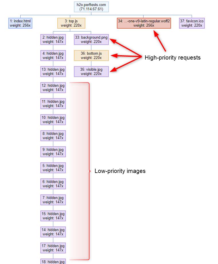 Chrome Prioritization