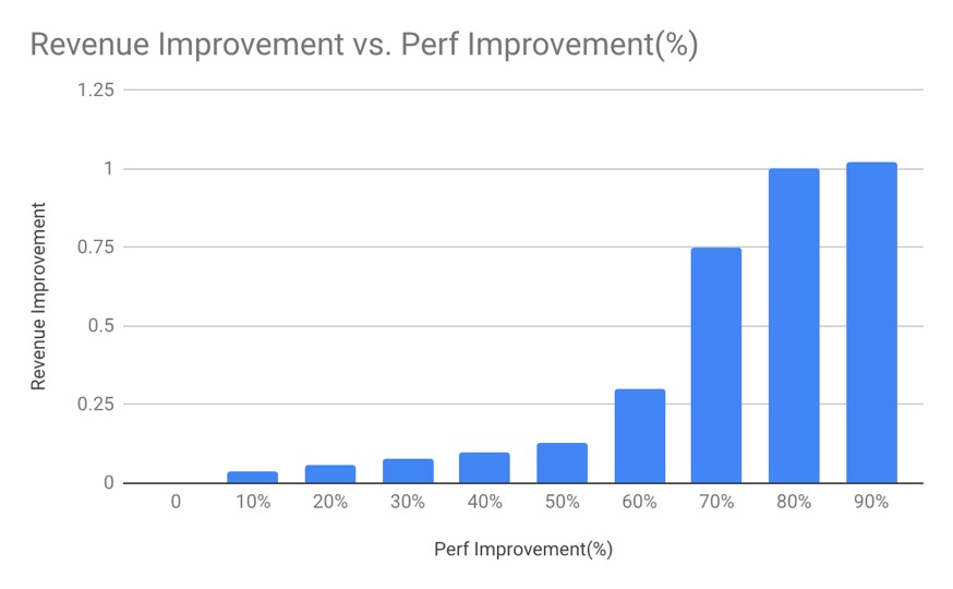Incremental Revenue Add vs Performance Reduction