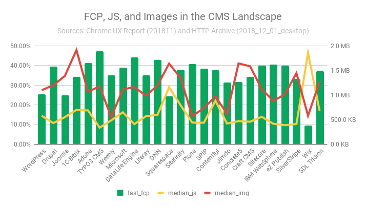 CMS FCP, JS, and image performance