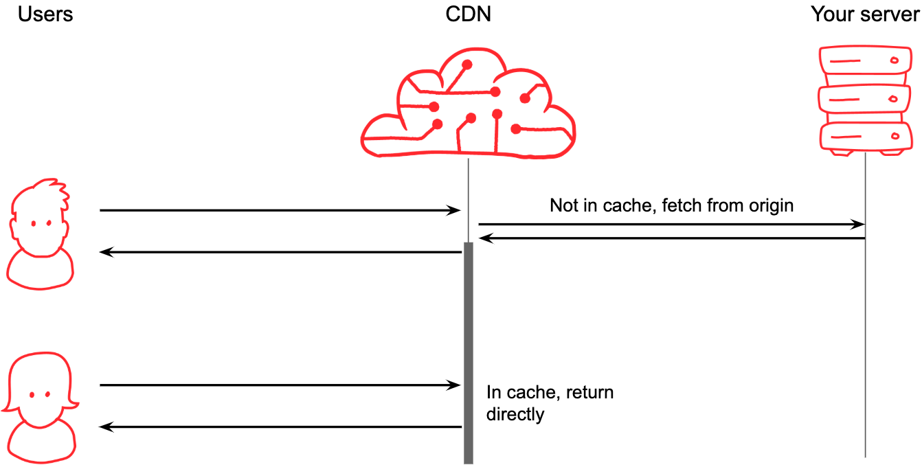 Sequence diagram showing a CDN proxying a request to origin and caching the result