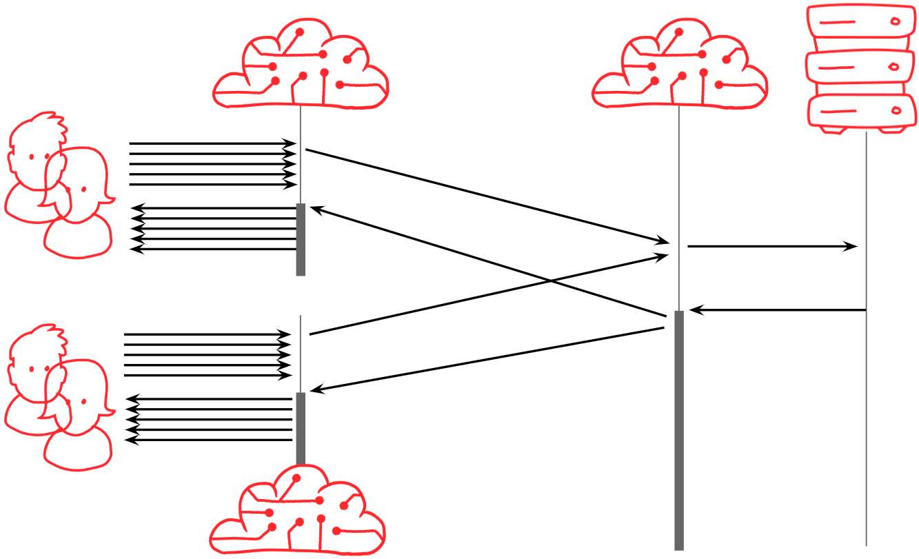 Sequence diagram showing requests from multiple data centers getting collapsed at a second level data center