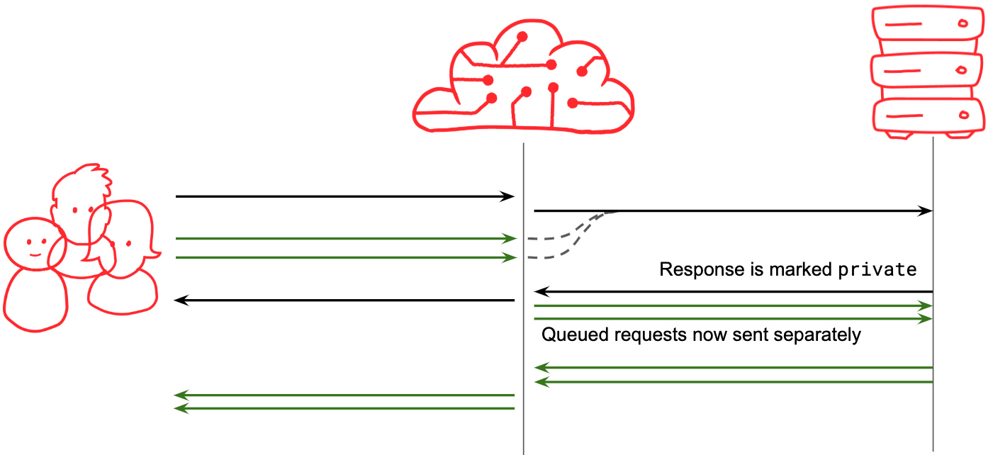 Sequence diagram showing queued requests being dequeued and sent separately if the collapsed request elicits a private response