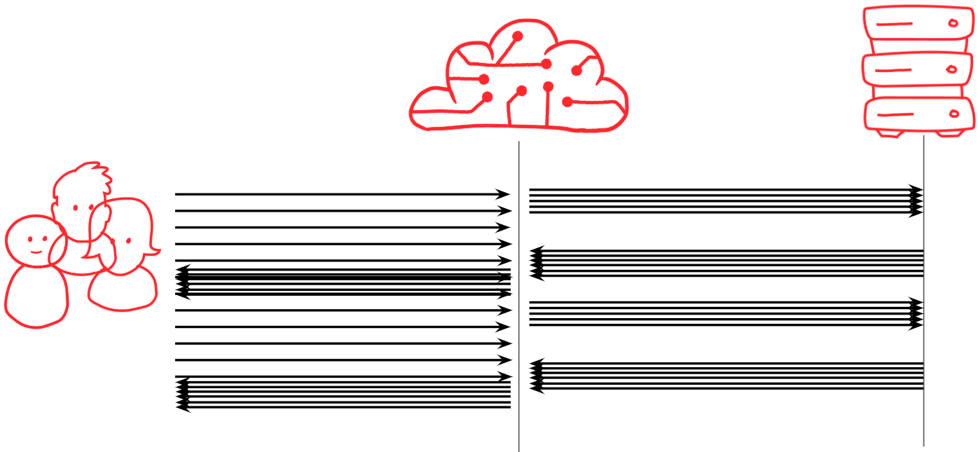 Sequence diagram showing a 'bursty' effect if responses are private