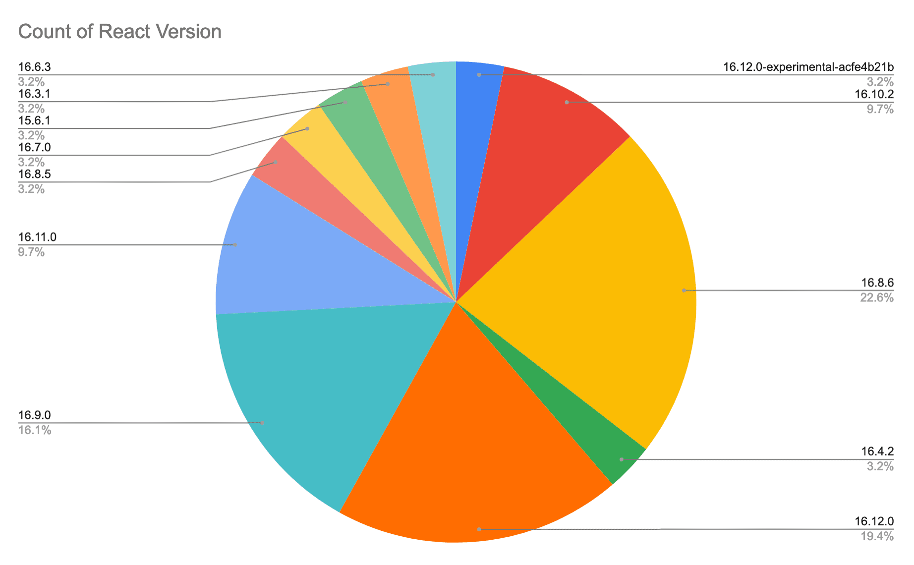 Pie chart with many different React.js versions