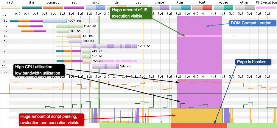 DOM Content loaded expands to many times expected size and becomes a performance bottleneck. This shows in the browser main thread and the CPU graphs.
