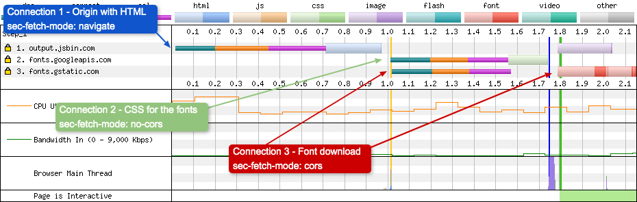 """For the actual font download a separate """"anonymous"""" connection is created to download assets that require """"anonymous mode"""". The connection to fonts.gstatic.com is anonymous."""