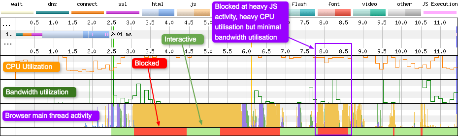The graph show a number of interactive and blocked periods in the page timeline. Notice how there is a correlation between script activity and blocking periods.