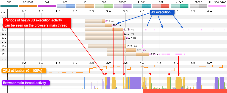 JS execution can be seen on the waterfall chart as thin pink lines. Under heavy execution the strips all merge and look like one solid block. These solid blocks can be seen on the browsers main thread.