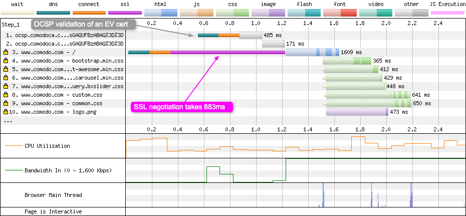 Chrome 3G Fast doing an OCSP check for an EV certificate extends the SSL negotiation time.