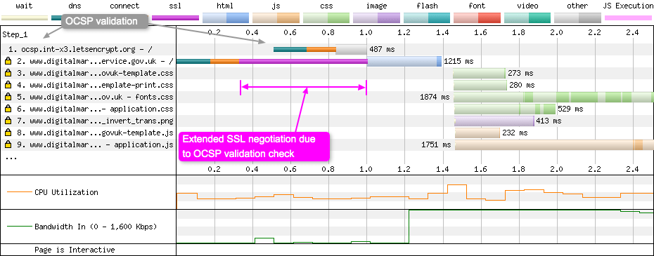 An example of OCSP check happening in Firefox and the effect it has on the SSL negotiation.