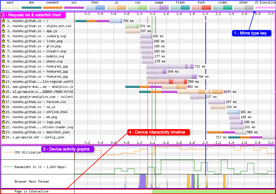 Image of a basic waterfall chart user interface. Areas labelled are: MIME type key (1), request list and waterfall chart (2), device activity chart (3), device interactivity timeline (4)